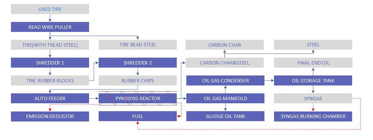 pyrolysis system